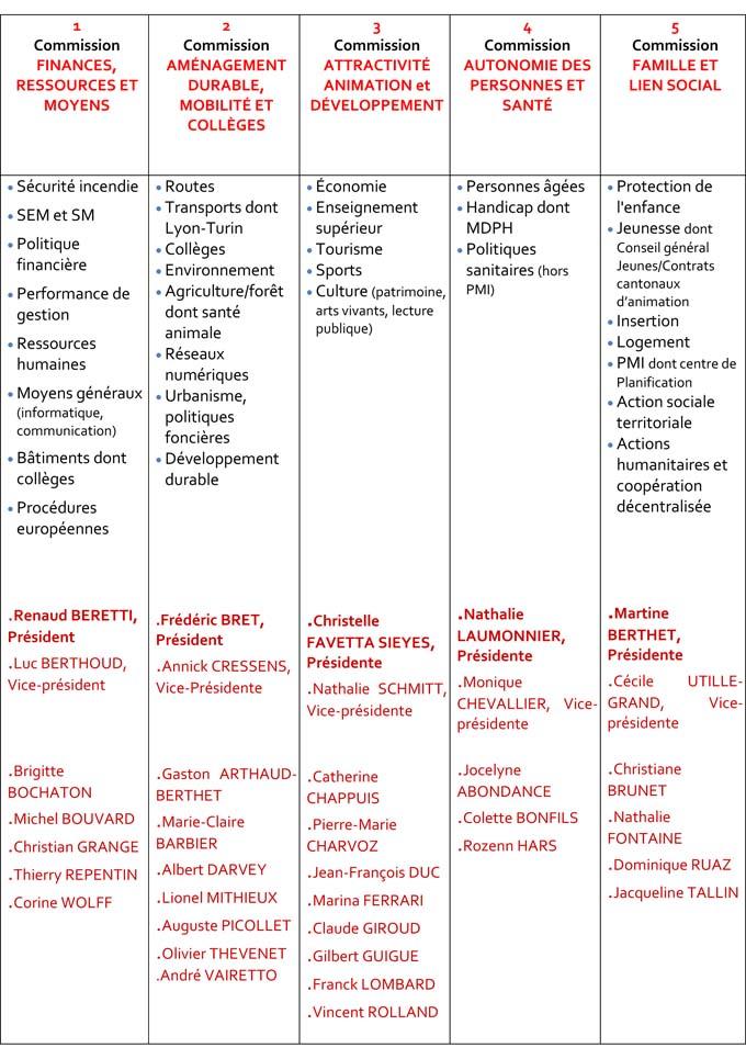 Composition des commissions Conseil Départemental de la Savoie