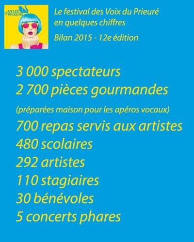 Bilan Voix du Prieurè 2015