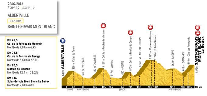 Tour de France 2016 - Albertville - Saint-Gervais-les-Bains
